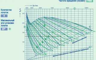 Измерение параметров вентилятора в сети
