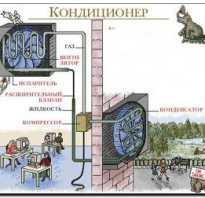 Особенности работы «теплых» кондиционеров и их возможные неисправности