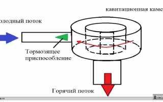 Вихревой теплогенератор: устройство, принцип работы, критерии выбора