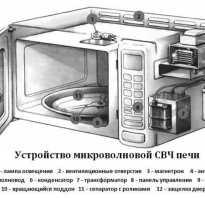 Микроволновых печь; Диагностика и ремонт своими руками