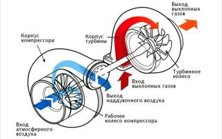 Принципы работы автомобильной турбины; описание, механизм, схемы
