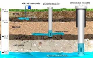 Плюсы и минусы скважины на воду