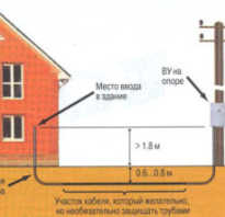 Как правильно провести подземный кабель для электричества