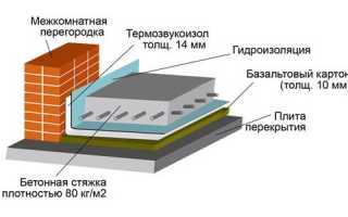 Как определить, сколько будет сохнуть бетонная стяжка пола