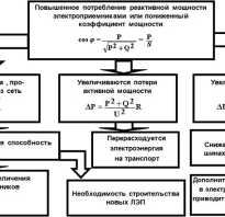 Компенсация реактивной мощности и выбор компенсирующих устройств